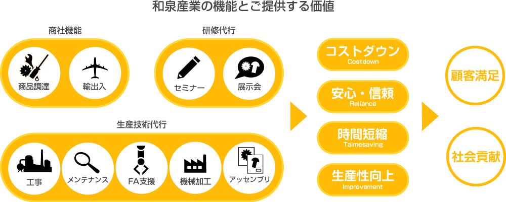 和泉産業がご提供する価値3